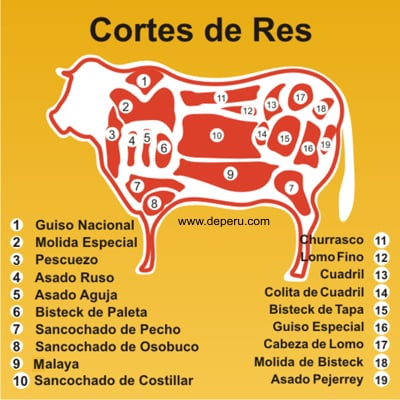 CORTES DE CARNE DE RES